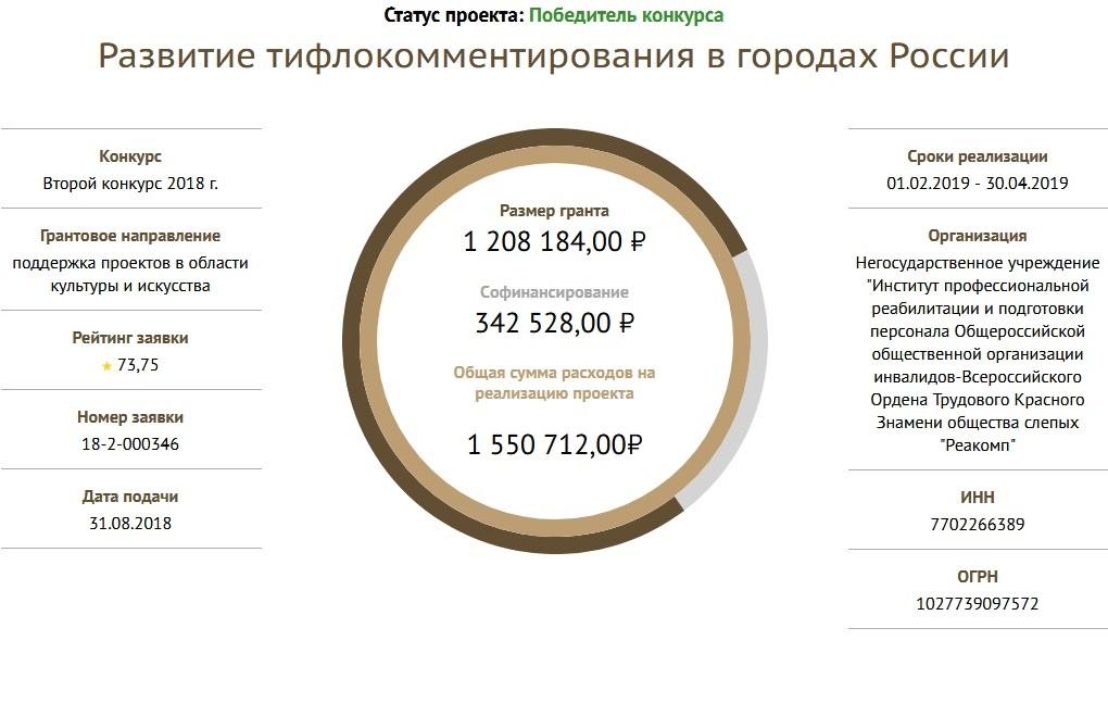 Победа в конкурсе Президентских грантов. НУ ИПРПП ВОС «Реакомп» развивает тифлокомментирование в регионах России